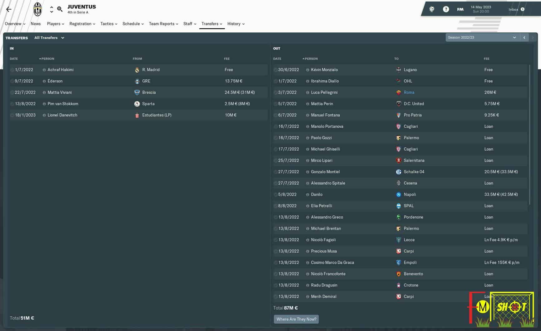 Juventus Transfer History